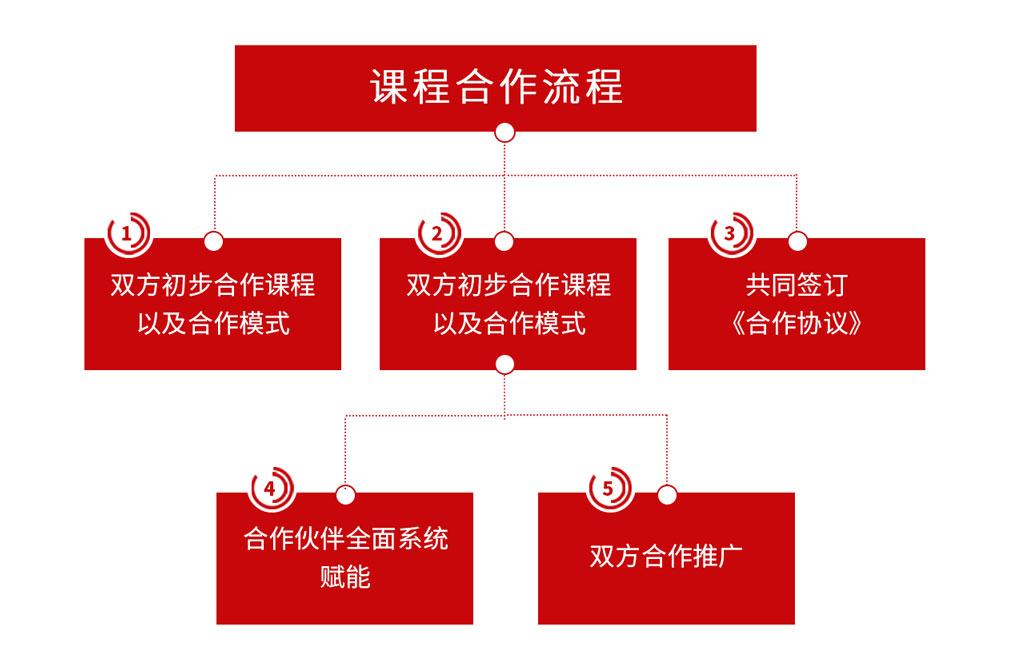 华一世纪招商合作图6